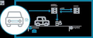 fonctionnement smartbot parking