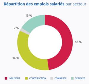 repartition emploi ecoentreprises cote dazur