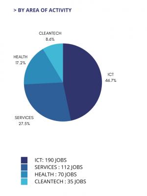 TCA report